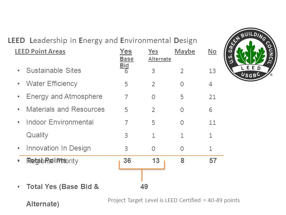 LEED Leadership in Energy and Environmental Design LEED Point Areas Sustainable Sites Water Efficiency Energy and Atmosphere Materials and Resources Indoor Environmental Quality Innovation In Design Regional Priority Total Points Yes Base Bid MaybeNo 63213 5204 70521 5206 75011 31 11 3001 3613857 Project Target Level is LEED Certified = 40-49 points Total Yes (Base Bid & Alternate) 49 Yes Alternate