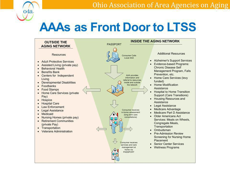 Ohio Association of Area Agencies on Aging AAAs as Front Door to LTSS