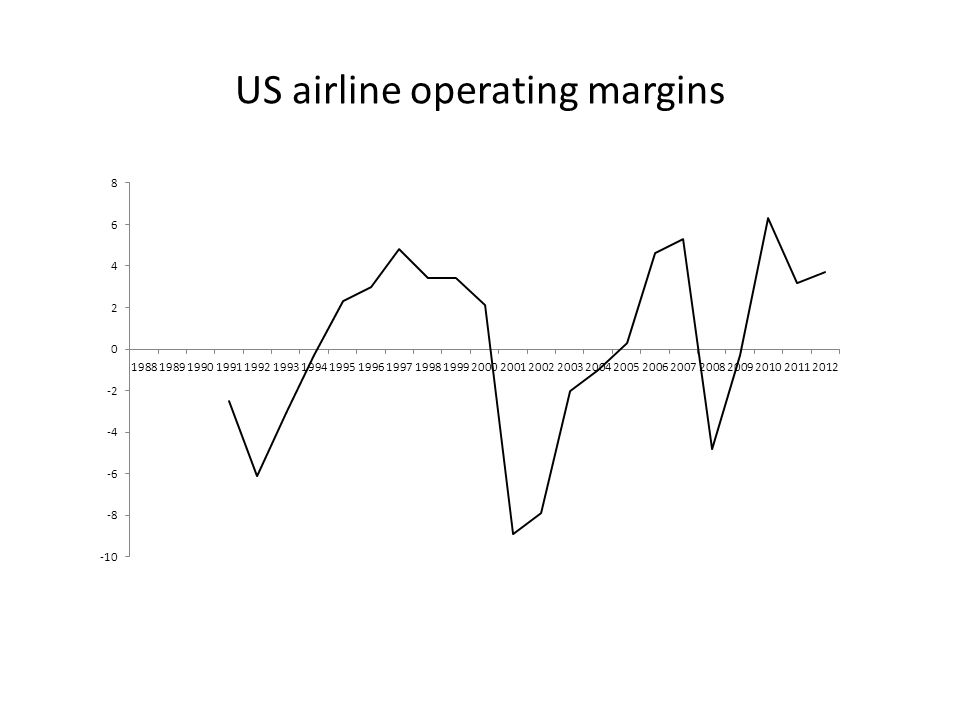 US airline operating margins