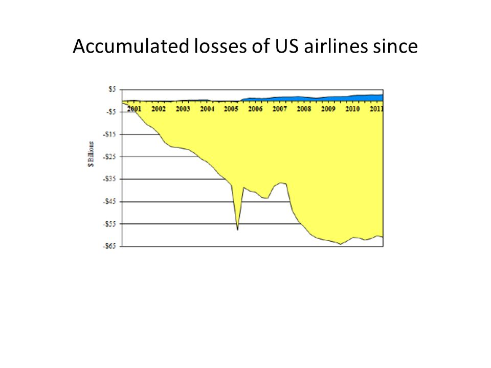 Accumulated losses of US airlines since