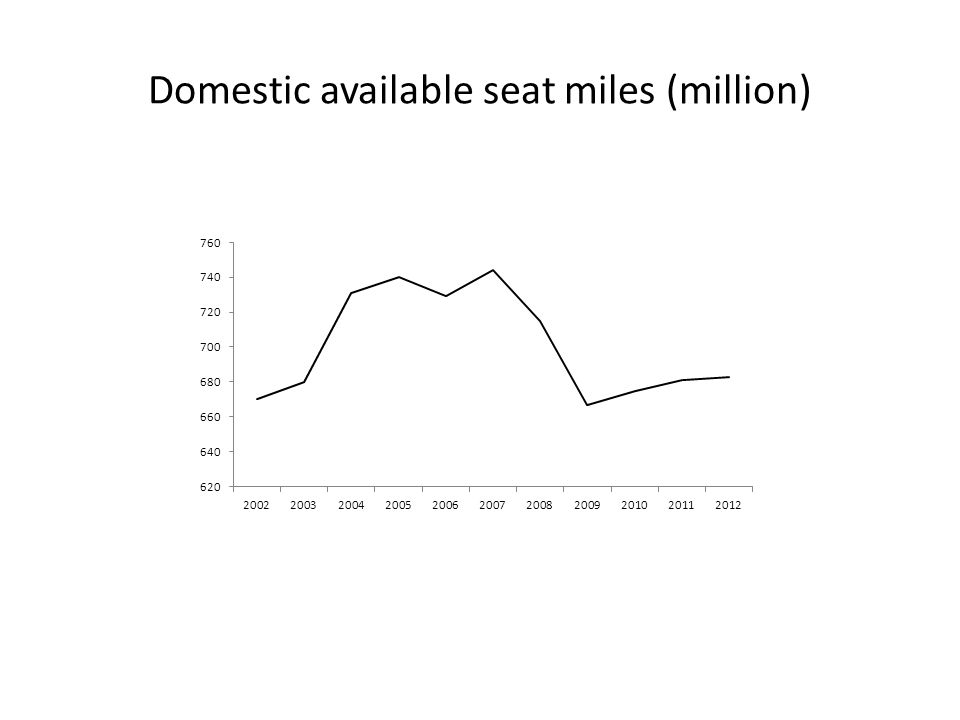 Domestic available seat miles (million)
