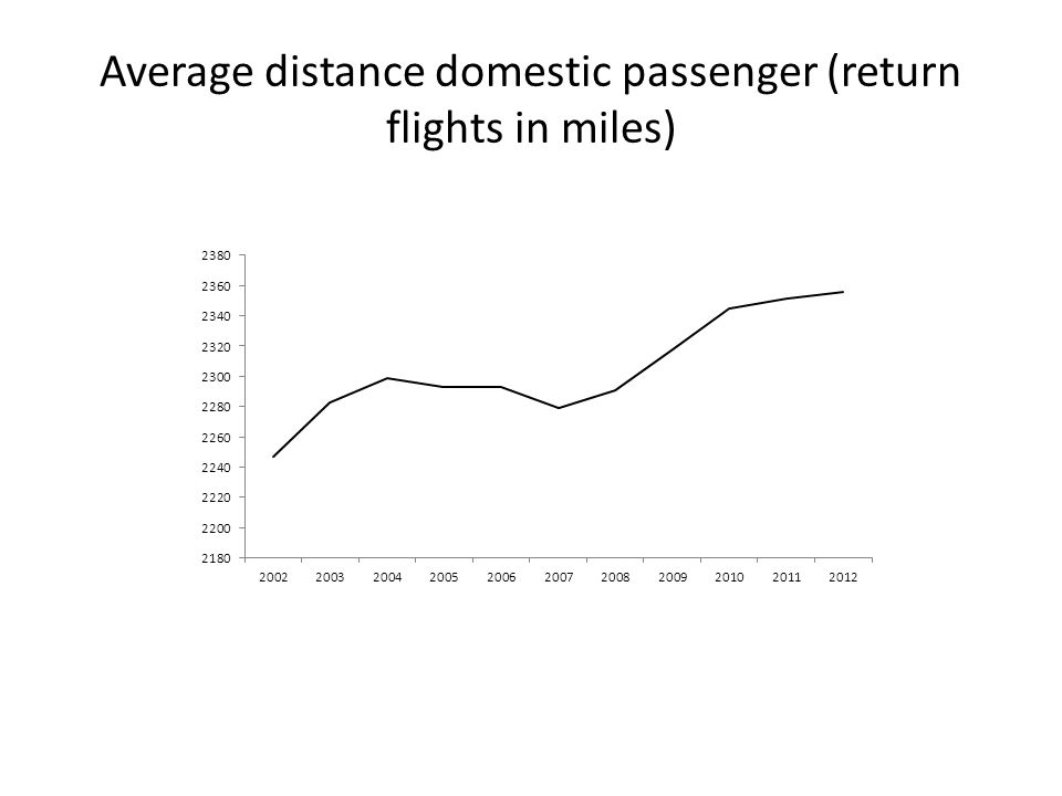 Average distance domestic passenger (return flights in miles)