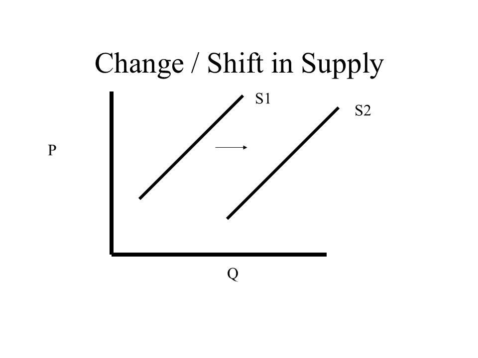 Change / Shift in Supply P Q S1 S2