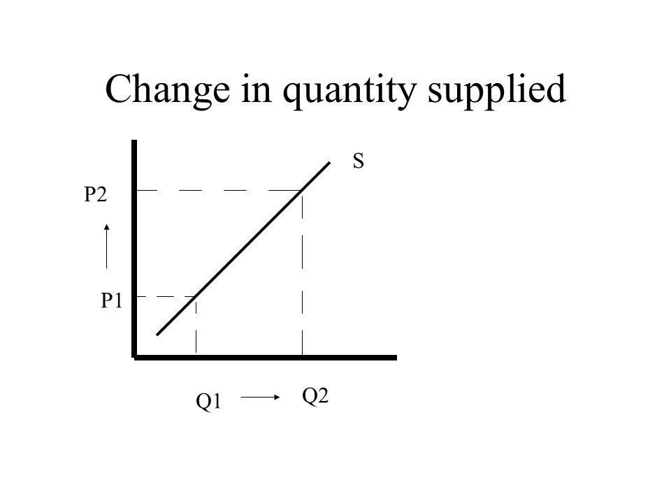 Change in quantity supplied P1 P2 Q1 Q2 S