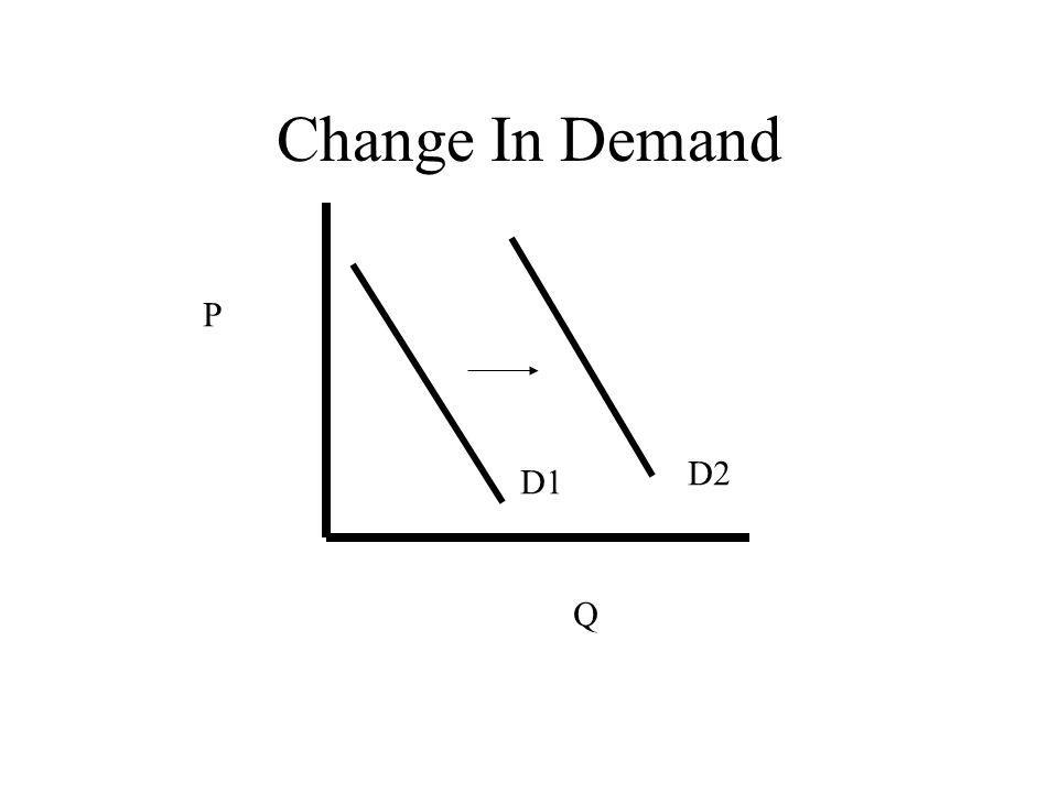 Change In Demand P Q D1 D2