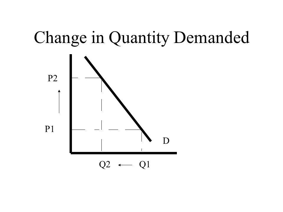 Change in Quantity Demanded P1 P2 D Q2Q1