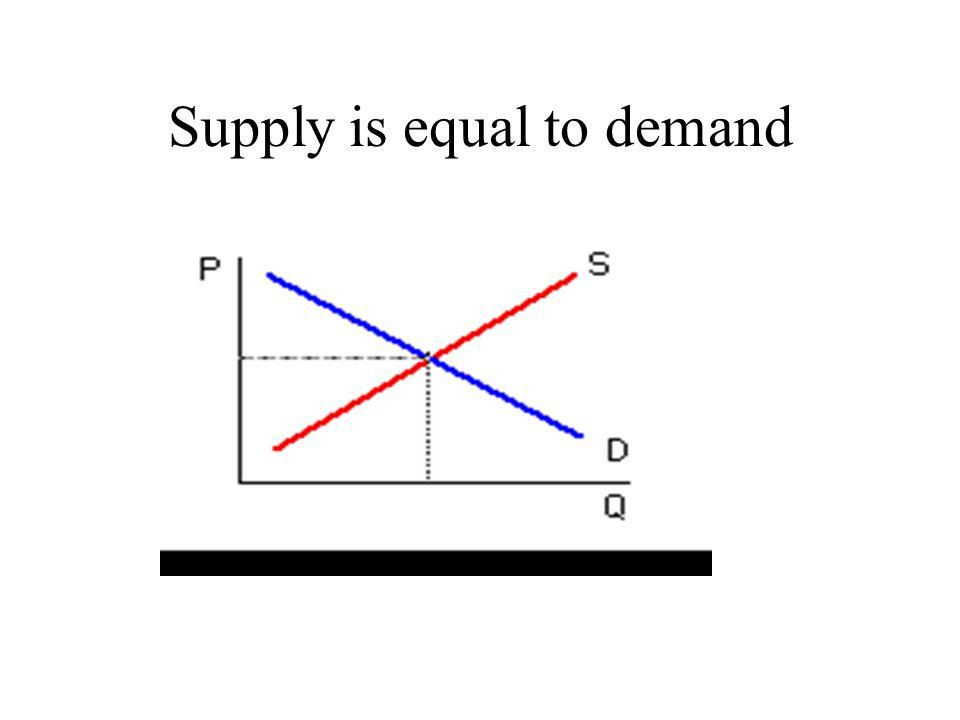 Supply is equal to demand