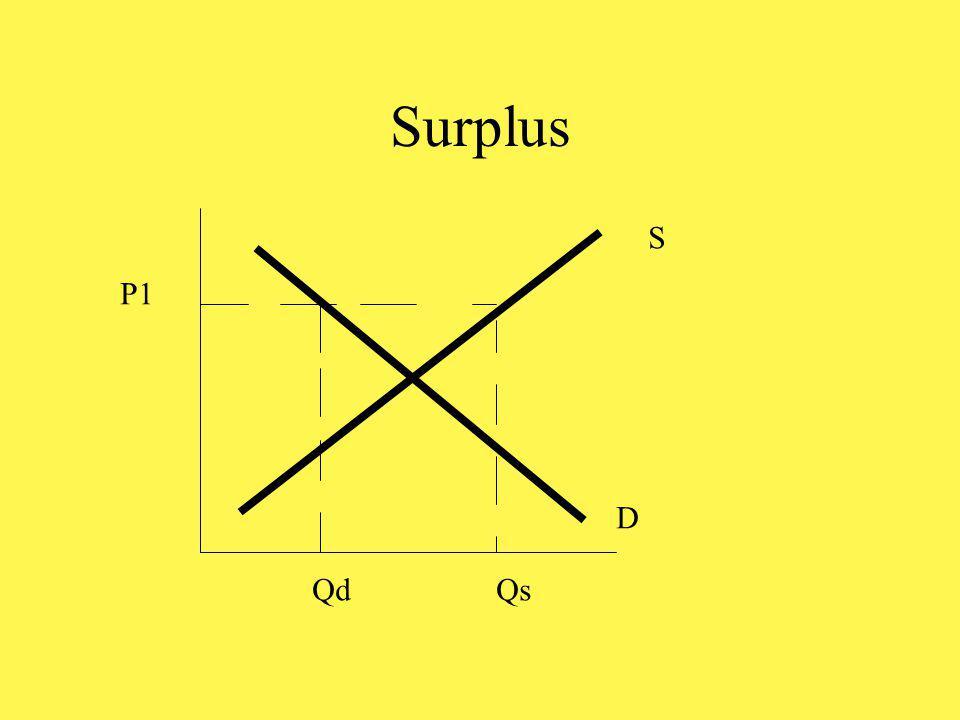 Surplus S D P1 QsQd