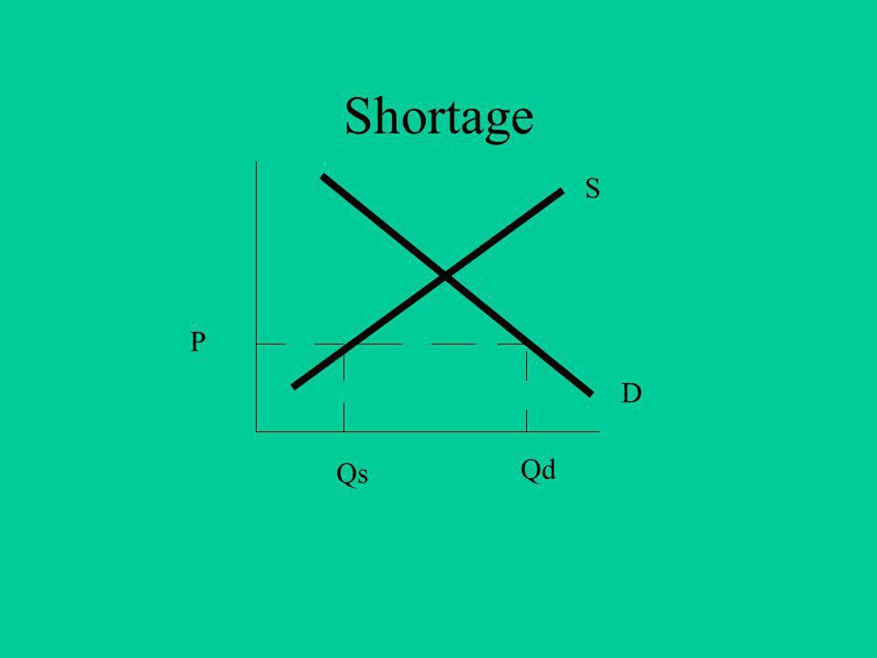 Shortage S D P Qs Qd
