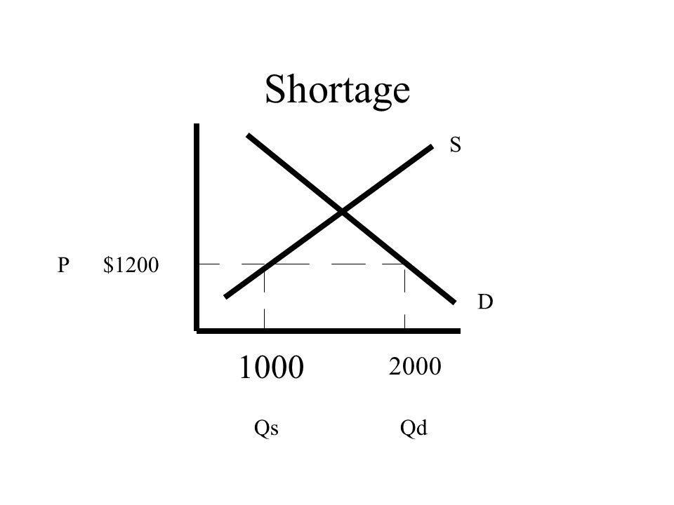 Shortage S D P $1200 QsQd 1000 2000