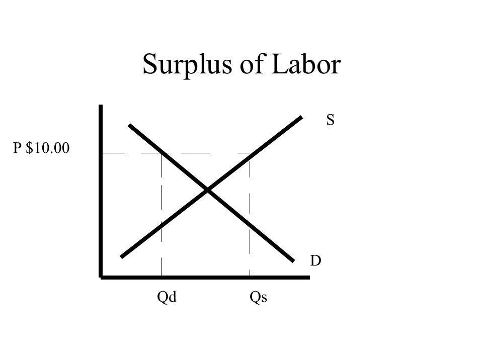 Surplus of Labor S D P $10.00 QsQd