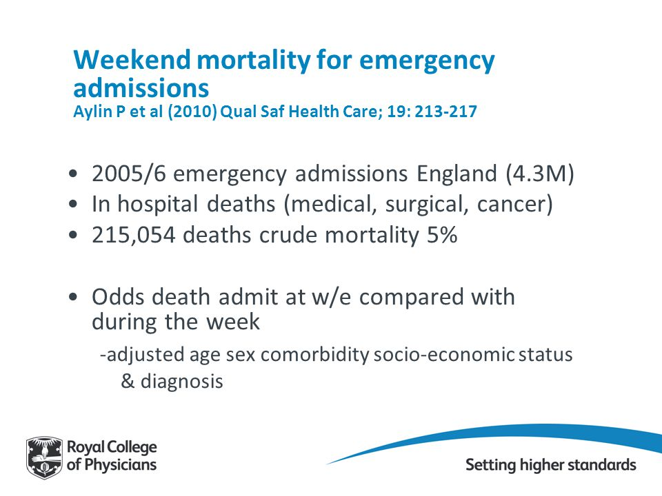 Weekend mortality for emergency admissions Aylin P et al (2010) Qual Saf Health Care; 19: 213-217 2005/6 emergency admissions England (4.3M) In hospit
