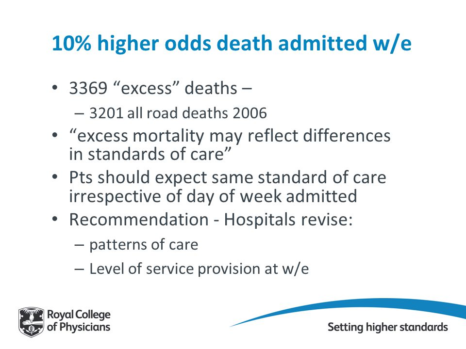 10% higher odds death admitted w/e 3369 excess deaths – – 3201 all road deaths 2006 excess mortality may reflect differences in standards of care Pts