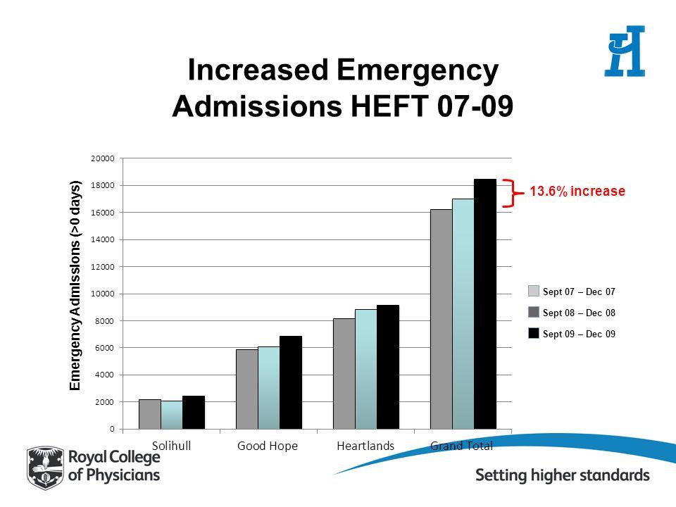 Increased Emergency Admissions HEFT 07-09 Emergency Admissions (>0 days) 13.6% increase Sept 07 – Dec 07 Sept 08 – Dec 08 Sept 09 – Dec 09