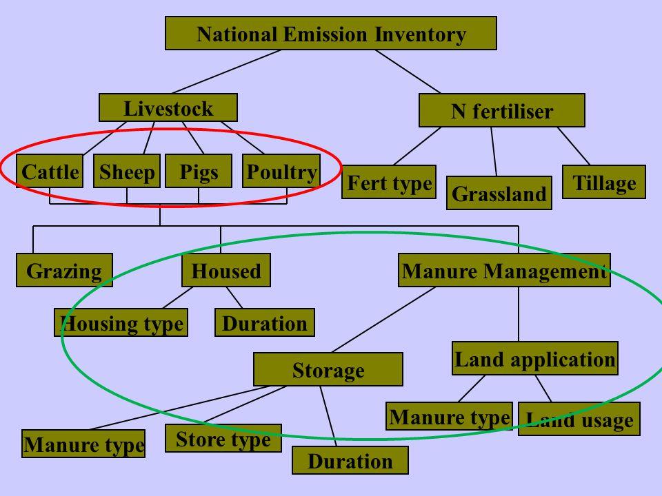 National Emission Inventory Livestock N fertiliser CattleSheepPigsPoultry Fert type Grassland Tillage GrazingHousedManure Management Housing typeDurat