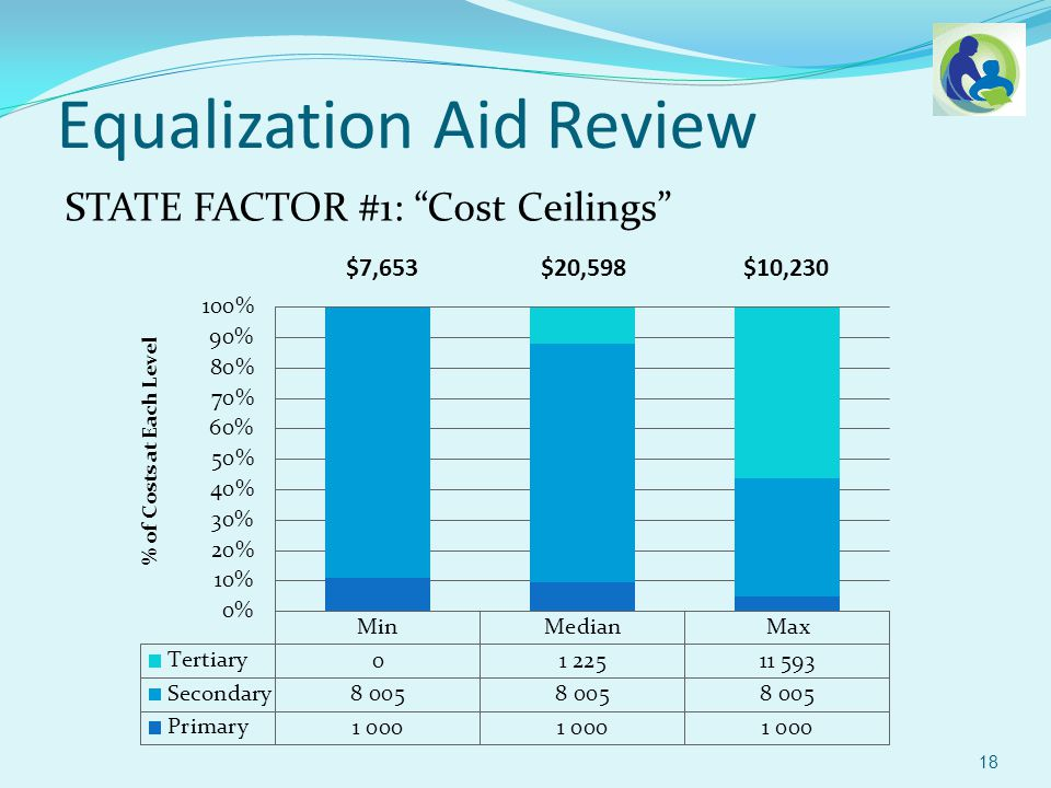 STATE FACTOR #1: Cost Ceilings Equalization Aid Review 18 $7,653 $20,598 $10,230