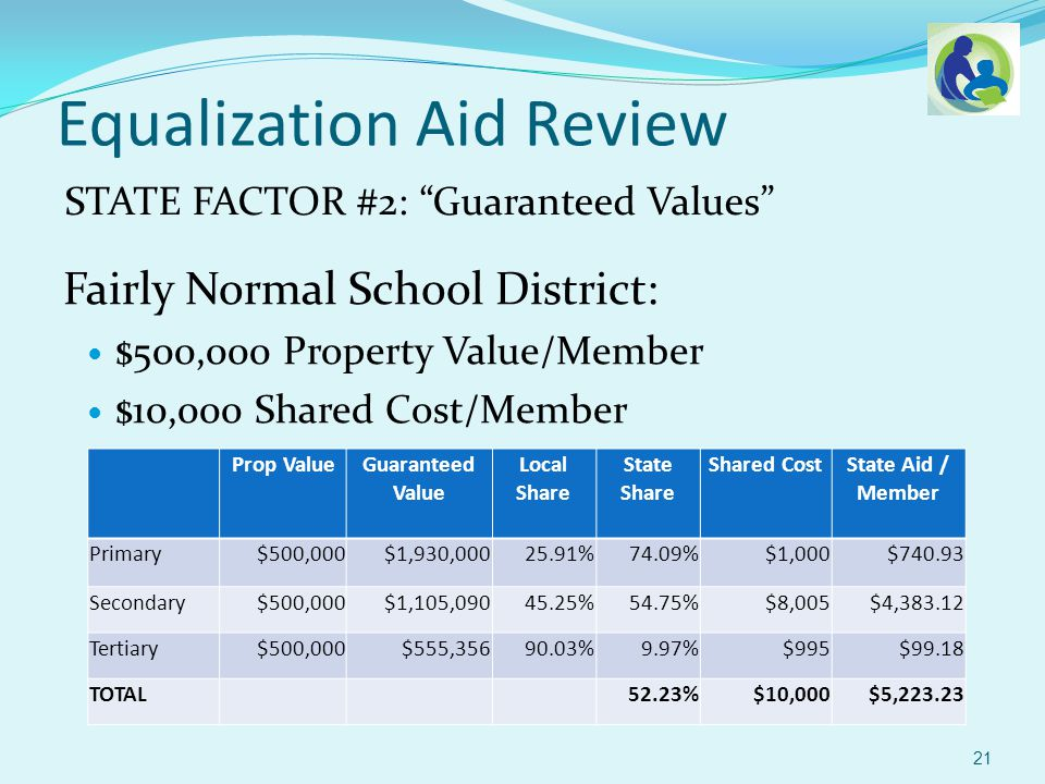 Equalization Aid Review STATE FACTOR #2: Guaranteed Values Fairly Normal School District: $500,000 Property Value/Member $10,000 Shared Cost/Member 21 Prop ValueGuaranteed Value Local Share State Share Shared CostState Aid / Member Primary$500,000$1,930,00025.91%74.09%$1,000$740.93 Secondary$500,000$1,105,09045.25%54.75%$8,005$4,383.12 Tertiary$500,000$555,35690.03%9.97%$995$99.18 TOTAL 52.23%$10,000$5,223.23