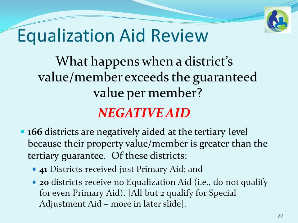 Equalization Aid Review Fairly Normal School District: $750,000 Property Value/Member $10,000 Shared Cost/Member NEGATIVE AID 23 Prop ValueGuaranteed Value Local Share State Share Shared CostState Aid / Member Primary$750,000$1,930,00038.86%61.14%$1,000$611.40 Secondary$750,000$1,105,09067.87%32.13%$8,005$2,572.18 Tertiary$750,000$555,356135.05%-35.05%$995($348.73) TOTAL 28.35%$10,000$2,834.85
