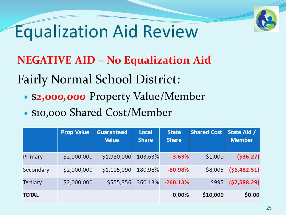 Equalization Aid Review Fairly Normal School District: $2,000,000 Property Value/Member $10,000 Shared Cost/Member NEGATIVE AID – No Equalization Aid 25 Prop ValueGuaranteed Value Local Share State Share Shared CostState Aid / Member Primary$2,000,000$1,930,000103.63%-3.63%$1,000($36.27) Secondary$2,000,000$1,105,090180.98%-80.98%$8,005($6,482.51) Tertiary$2,000,000$555,356360.13%-260.13%$995($2,588.29) TOTAL 0.00%$10,000$0.00