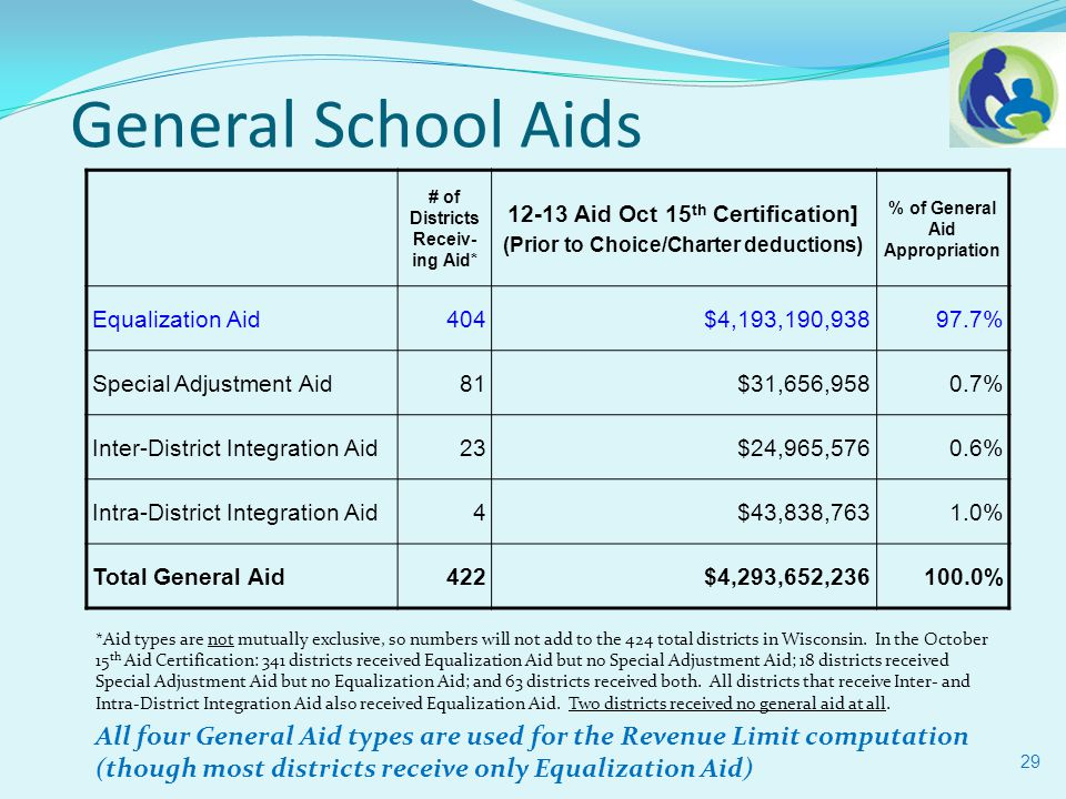 29 General School Aids *Aid types are not mutually exclusive, so numbers will not add to the 424 total districts in Wisconsin.