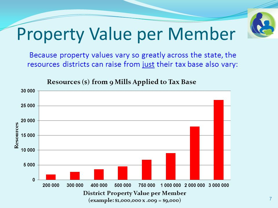 7 Property Value per Member Because property values vary so greatly across the state, the resources districts can raise from just their tax base also vary: