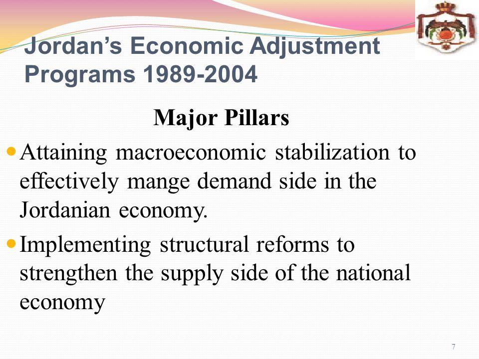 2004-2009 18 Challenges Heavy burden of outstanding external debt, despite the substantial reduction in debt-to- GDP ratio.
