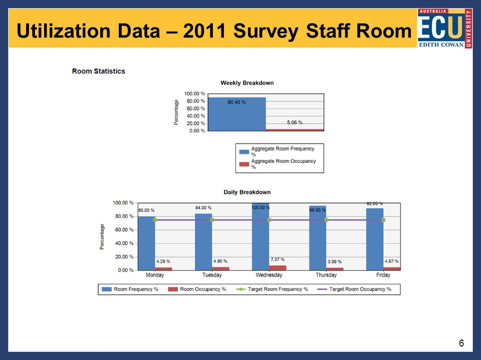 Utilization Data – 2011 Survey Staff Room 6