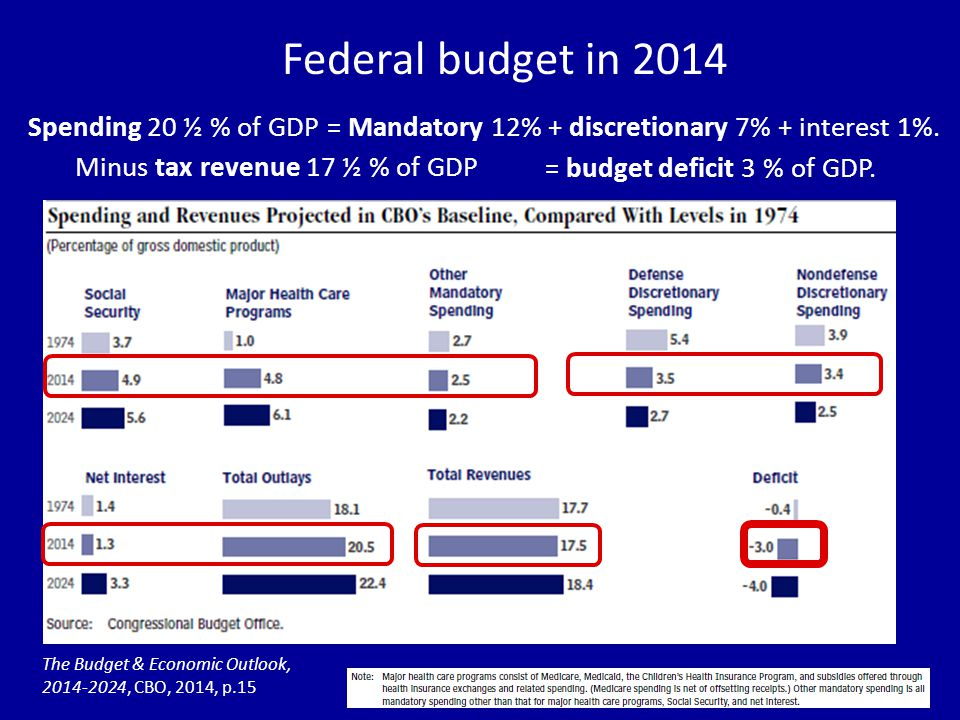 The Budget & Economic Outlook, , CBO, 2014, p.15 Spending 20 ½ % of GDP = Mandatory 12% + discretionary 7% + interest 1%.