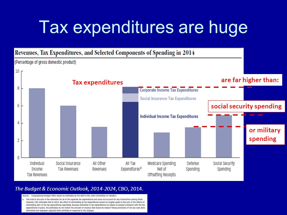 Tax expenditures are huge The Budget & Economic Outlook, , CBO, 2014.