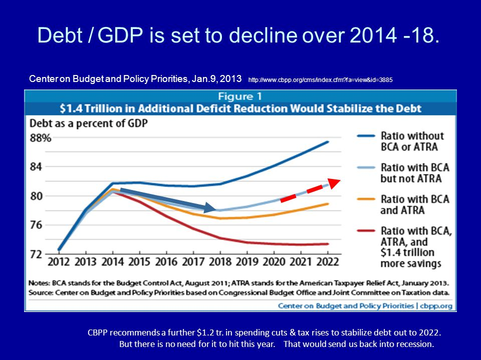 Debt / GDP is set to decline over
