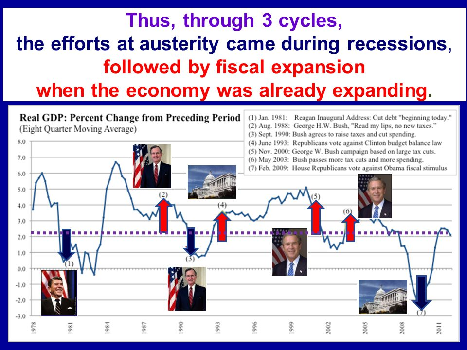 Thus, through 3 cycles, the efforts at austerity came during recessions, followed by fiscal expansion when the economy was already expanding.