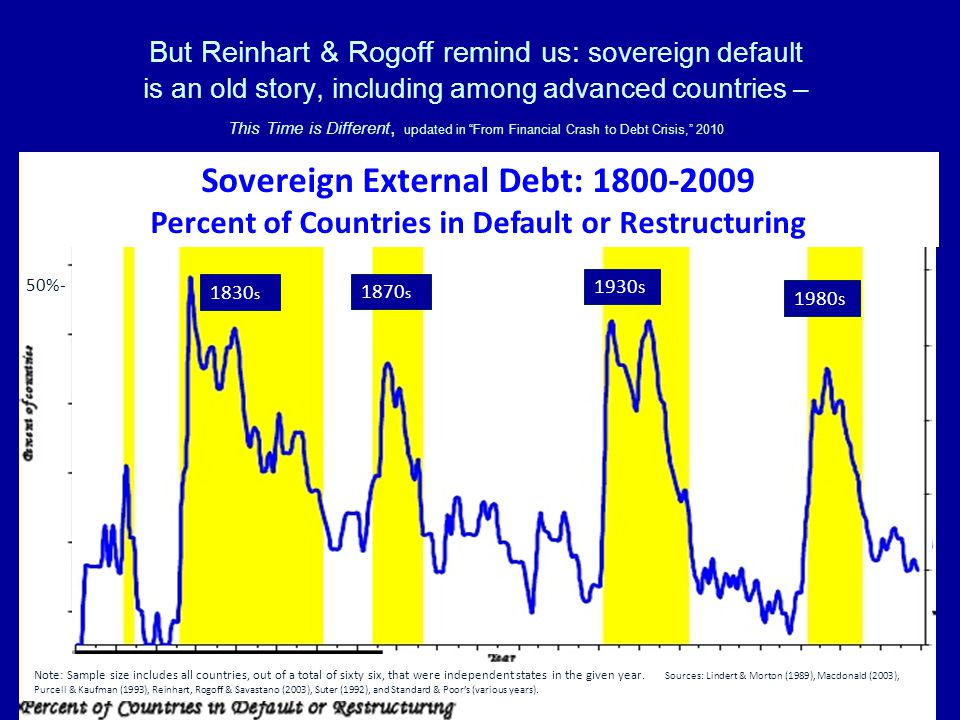 But Reinhart & Rogoff remind us: sovereign default is an old story, including among advanced countries – This Time is Different, updated in From Financial Crash to Debt Crisis, 2010 Sovereign External Debt: Percent of Countries in Default or Restructuring 50%- Note: Sample size includes all countries, out of a total of sixty six, that were independent states in the given year.