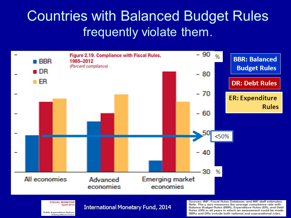 Countries with Balanced Budget Rules frequently violate them.