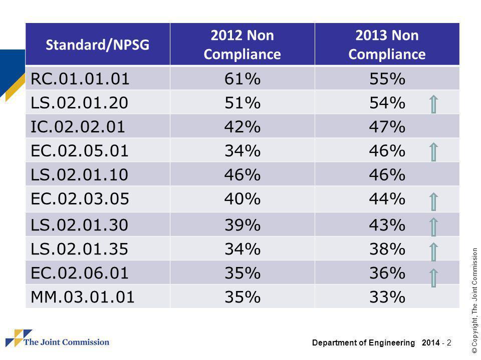 Department of Engineering 2014 - 3 © Copyright, The Joint Commission Standard/NPSG 2012 Non Compliance 2013 Non Compliance EC.02.02.0130%33% PC.01.03.0125%26% MM.04.01.0126%24% EC.02.05.0722%23% EC.02.05.0923%22% HR.01.02.0516%22% PC.01.02.0325%21% EC.02.03.0119% MS.01.01.0121%18% PC.03.01.0319%18%