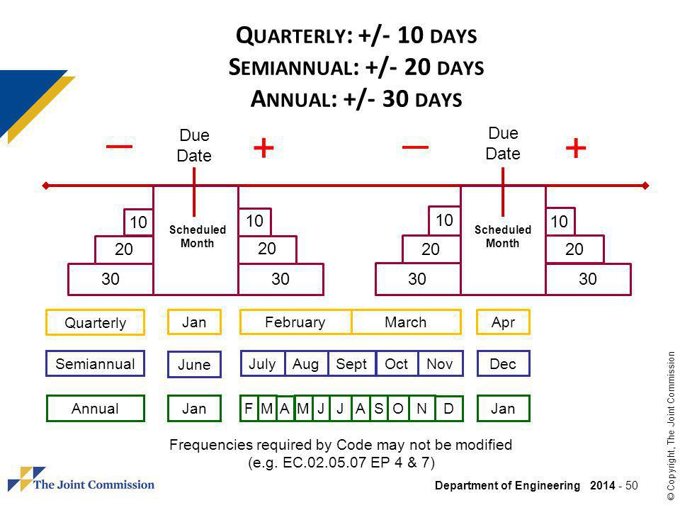 Department of Engineering 2014 - 50 © Copyright, The Joint Commission Q UARTERLY : +/- 10 DAYS S EMIANNUAL : +/- 20 DAYS A NNUAL : +/- 30 DAYS Due Date Scheduled Month 20 30 JulySeptOctAugNov June Dec Jan F M A J JON Semiannual Annual + + Jan M AS D Frequencies required by Code may not be modified (e.g.