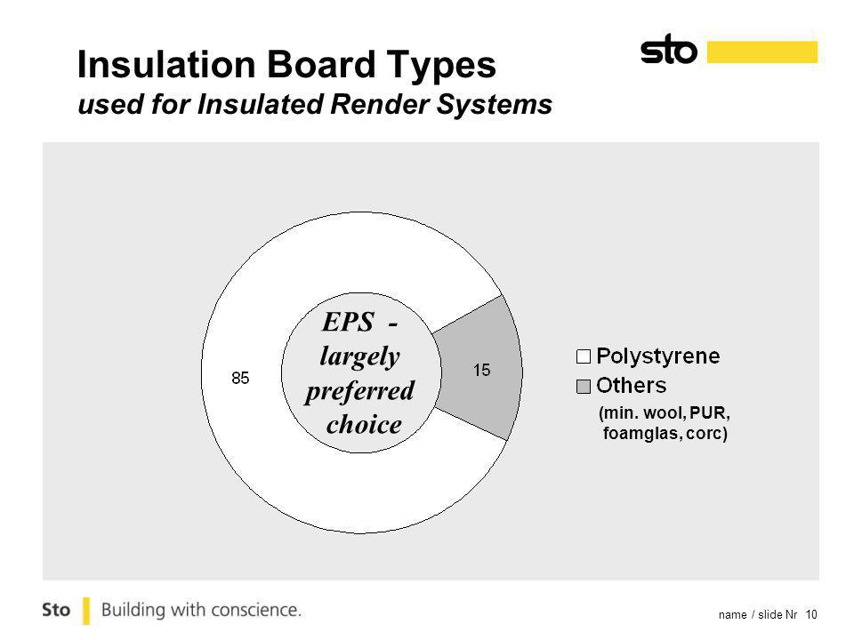 name / slide Nr 10 Insulation Board Types used for Insulated Render Systems EPS - largely preferred choice (min. wool, PUR, foamglas, corc)