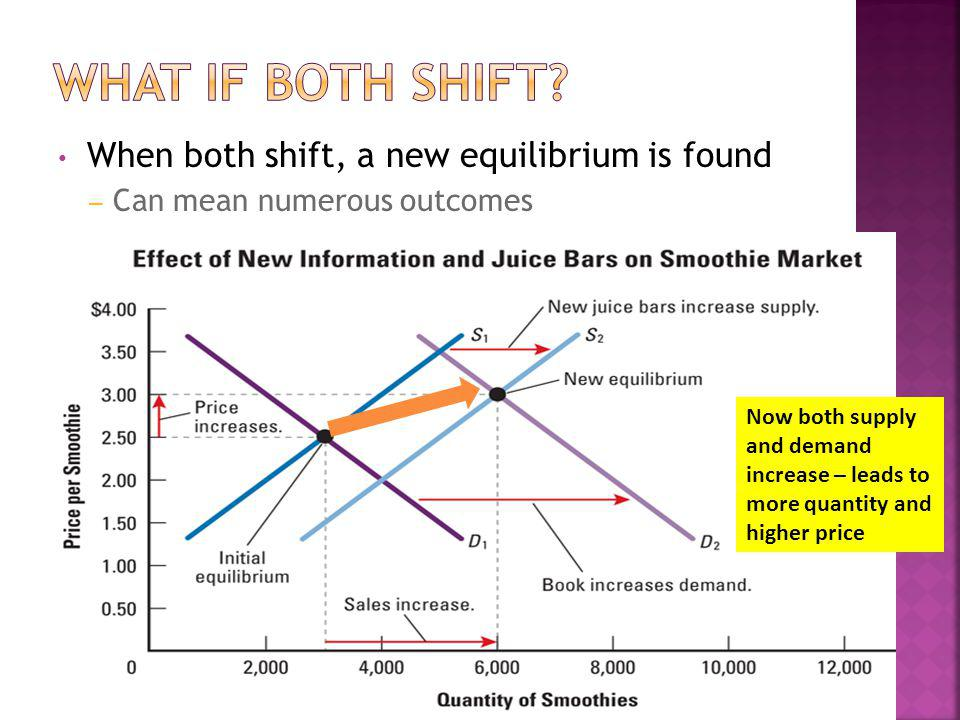 When both shift, a new equilibrium is found – Can mean numerous outcomes Now both supply and demand increase – leads to more quantity and higher price