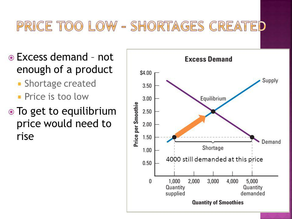 Excess demand – not enough of a product Shortage created Price is too low To get to equilibrium price would need to rise 4000 still demanded at this price