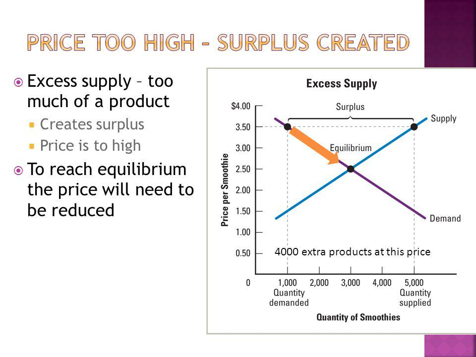 Excess supply – too much of a product Creates surplus Price is to high To reach equilibrium the price will need to be reduced 4000 extra products at this price