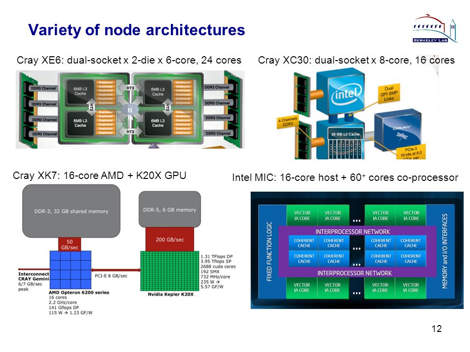 Variety of node architectures 12 Cray XE6: dual-socket x 2-die x 6-core, 24 coresCray XC30: dual-socket x 8-core, 16 cores Cray XK7: 16-core AMD + K20X GPU Intel MIC: 16-core host + 60 + cores co-processor