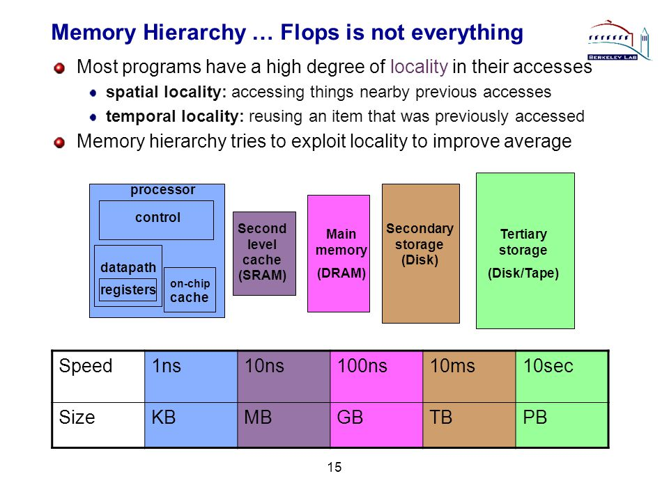 15 Memory Hierarchy … Flops is not everything Most programs have a high degree of locality in their accesses spatial locality: accessing things nearby previous accesses temporal locality: reusing an item that was previously accessed Memory hierarchy tries to exploit locality to improve average on-chip cache registers datapath control processor Second level cache (SRAM) Main memory (DRAM) Secondary storage (Disk) Tertiary storage (Disk/Tape) Speed1ns10ns100ns10ms10sec SizeKBMBGBTBPB
