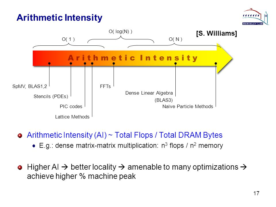 Arithmetic Intensity Arithmetic Intensity (AI) ~ Total Flops / Total DRAM Bytes E.g.: dense matrix-matrix multiplication: n 3 flops / n 2 memory Higher AI better locality amenable to many optimizations achieve higher % machine peak 17 A r i t h m e t i c I n t e n s i t y O( N ) O( log(N) ) O( 1 ) SpMV, BLAS1,2 Stencils (PDEs) Lattice Methods FFTs Dense Linear Algebra (BLAS3) Naïve Particle MethodsPIC codes [S.
