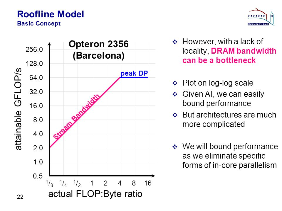 Roofline Model Basic Concept 22 However, with a lack of locality, DRAM bandwidth can be a bottleneck Plot on log-log scale Given AI, we can easily bound performance But architectures are much more complicated We will bound performance as we eliminate specific forms of in-core parallelism actual FLOP:Byte ratio attainable GFLOP/s Opteron 2356 (Barcelona) 0.5 1.0 1/81/8 2.0 4.0 8.0 16.0 32.0 64.0 128.0 256.0 1/41/4 1/21/2 124816 peak DP Stream Bandwidth