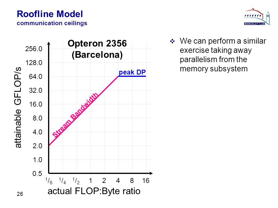 Roofline Model communication ceilings 26 We can perform a similar exercise taking away parallelism from the memory subsystem actual FLOP:Byte ratio attainable GFLOP/s Opteron 2356 (Barcelona) 0.5 1.0 1/81/8 2.0 4.0 8.0 16.0 32.0 64.0 128.0 256.0 1/41/4 1/21/2 124816 peak DP Stream Bandwidth