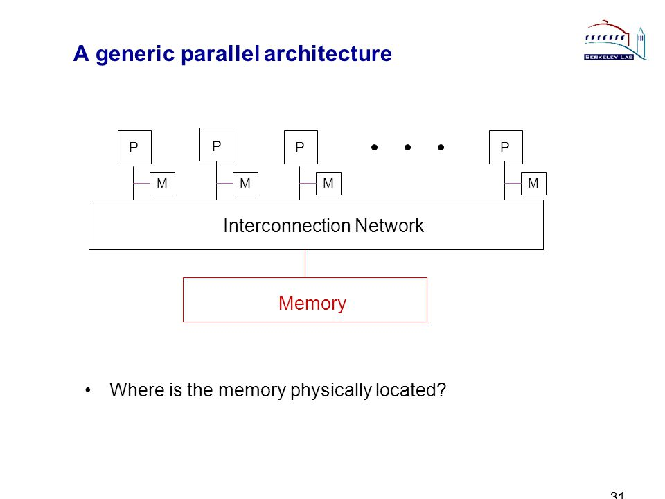 31 A generic parallel architecture Where is the memory physically located.