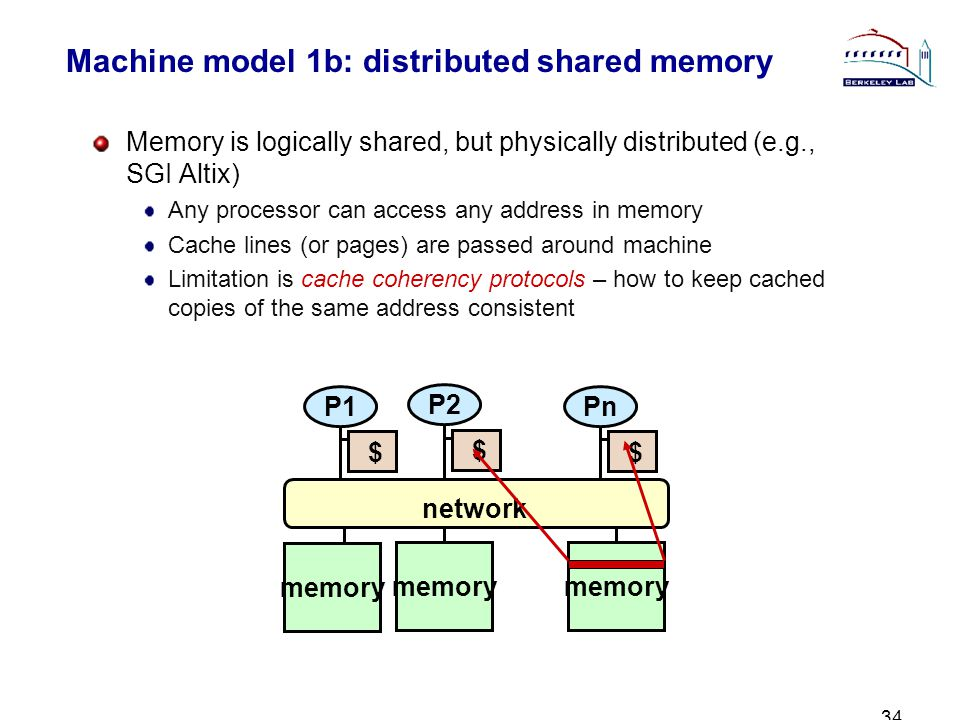 34 Machine model 1b: distributed shared memory Memory is logically shared, but physically distributed (e.g., SGI Altix) Any processor can access any address in memory Cache lines (or pages) are passed around machine Limitation is cache coherency protocols – how to keep cached copies of the same address consistent network memory P1 $ P2 $ Pn $ memory