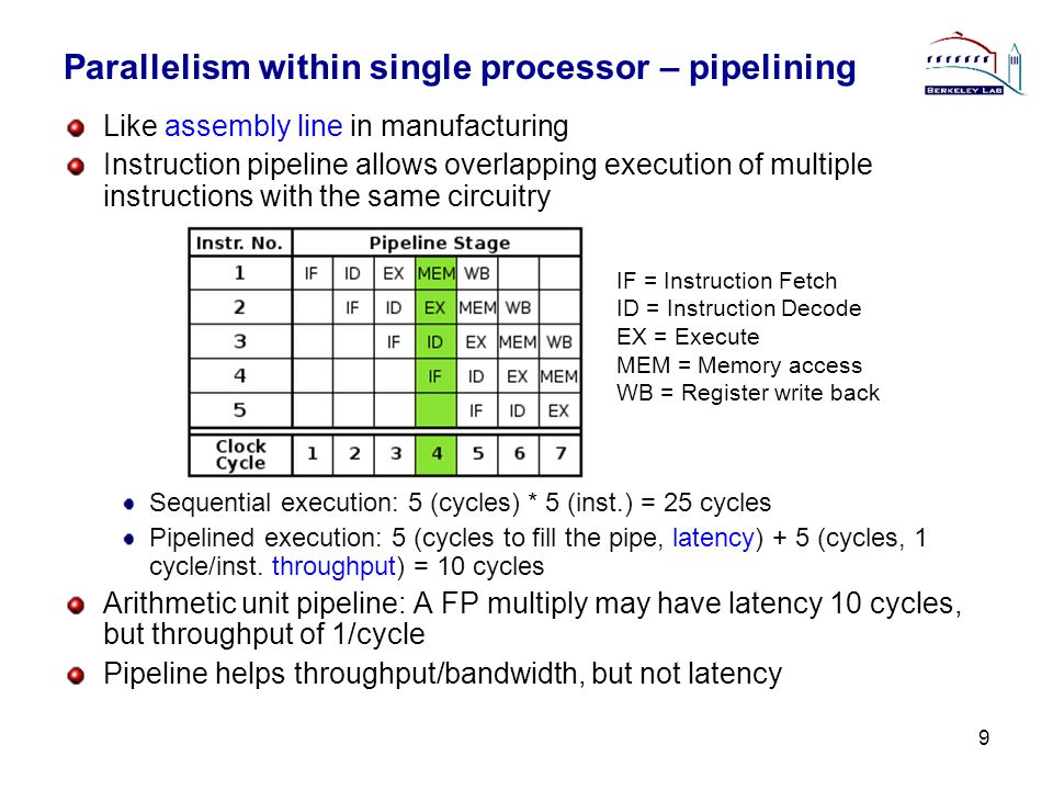 Parallelism within single processor – pipelining Like assembly line in manufacturing Instruction pipeline allows overlapping execution of multiple instructions with the same circuitry Sequential execution: 5 (cycles) * 5 (inst.) = 25 cycles Pipelined execution: 5 (cycles to fill the pipe, latency) + 5 (cycles, 1 cycle/inst.