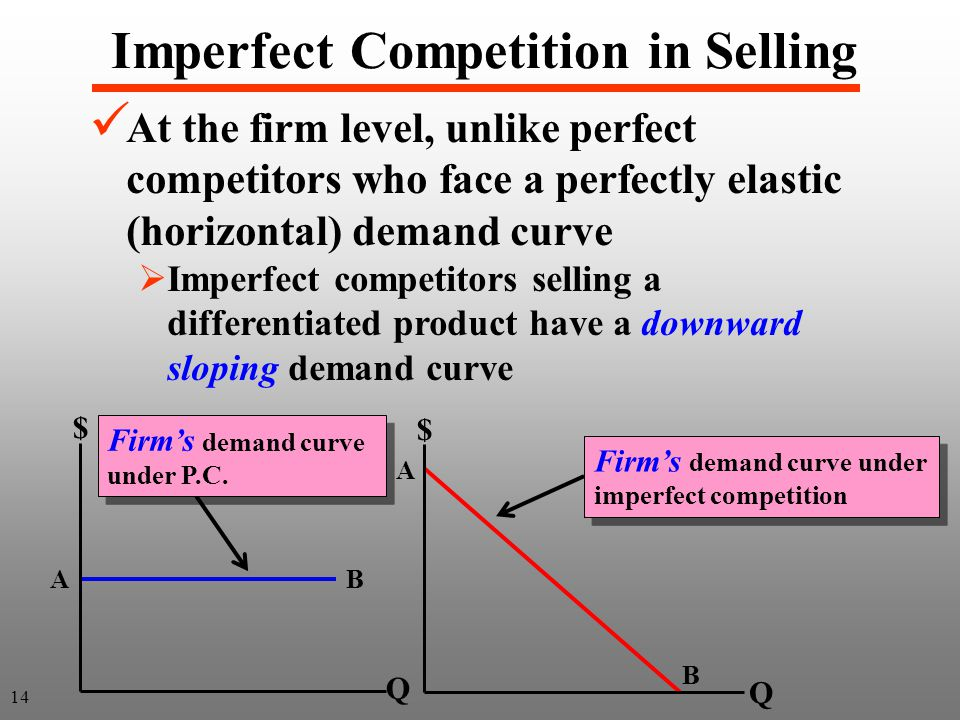 14 Imperfect Competition in Selling At the firm level, unlike perfect competitors who face a perfectly elastic (horizontal) demand curve Imperfect competitors selling a differentiated product have a downward sloping demand curve A B Firms demand curve under imperfect competition Firms demand curve under imperfect competition A B Firms demand curve under P.C.