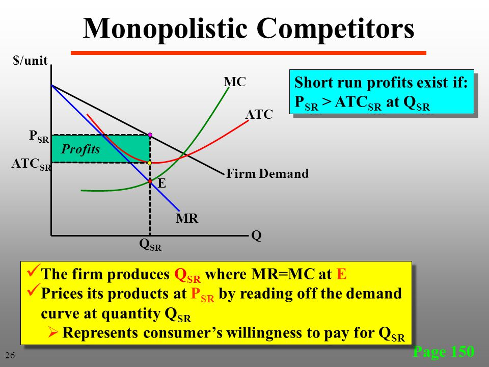 Page 150 26 The firm produces Q SR where MR=MC at E Prices its products at P SR by reading off the demand curve at quantity Q SR Represents consumers willingness to pay for Q SR The firm produces Q SR where MR=MC at E Prices its products at P SR by reading off the demand curve at quantity Q SR Represents consumers willingness to pay for Q SR Short run profits exist if: P SR > ATC SR at Q SR Monopolistic Competitors $/unit Q MC ATC Q SR P SR ATC SR MR Firm Demand Profits E