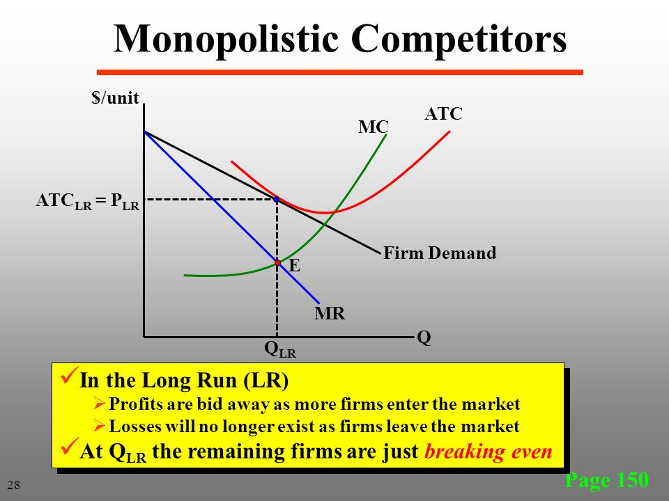 Page 150 28 Monopolistic Competitors $/unit Q MC ATC Q LR ATC LR = P LR MR Firm Demand E In the Long Run (LR) Profits are bid away as more firms enter the market Losses will no longer exist as firms leave the market At Q LR the remaining firms are just breaking even In the Long Run (LR) Profits are bid away as more firms enter the market Losses will no longer exist as firms leave the market At Q LR the remaining firms are just breaking even